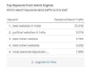 keywords-ranking-for-websites