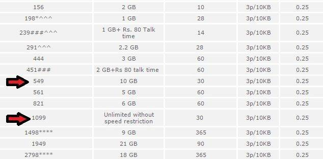 India's Cheapest Internet PLan